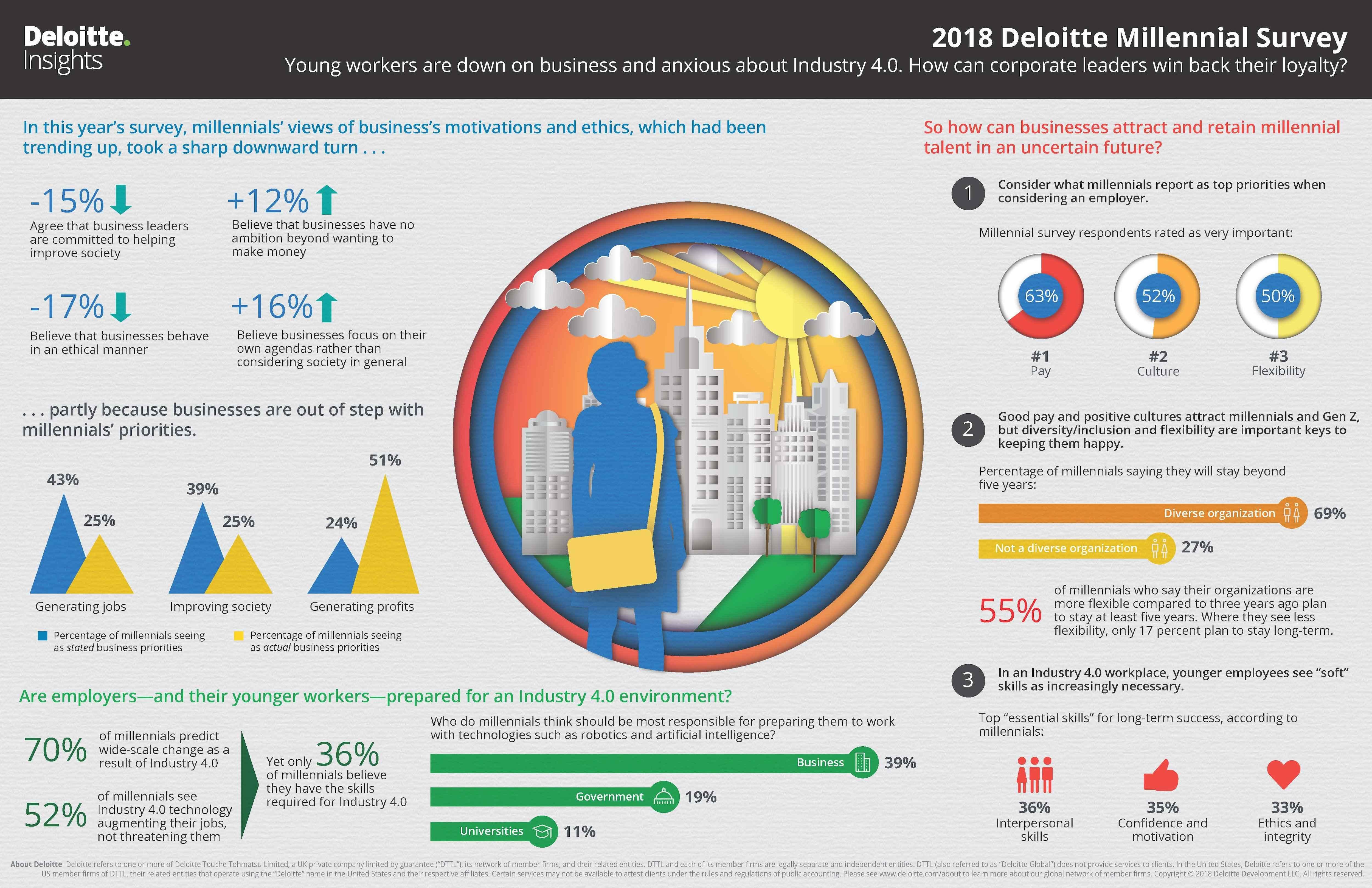 viziunea tinerilor asupra mediului de afaceri