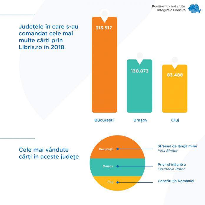afis libris.ro infografic