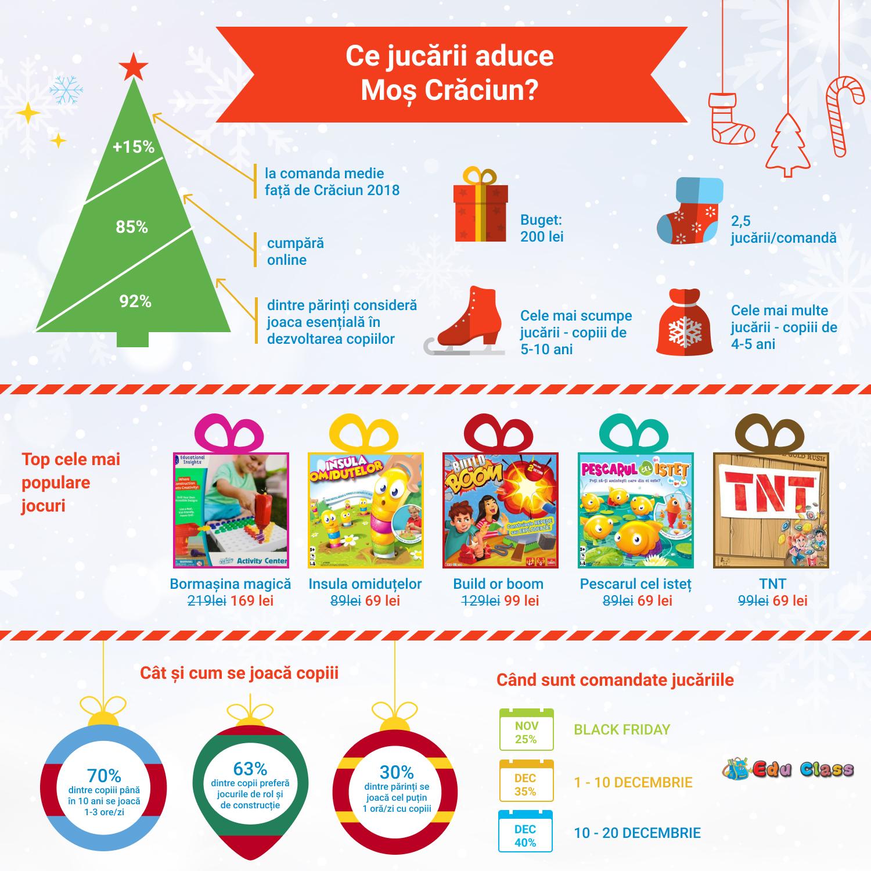 Cadoul de Crăciun